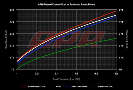 Intake Filter Flow Bench Analysis