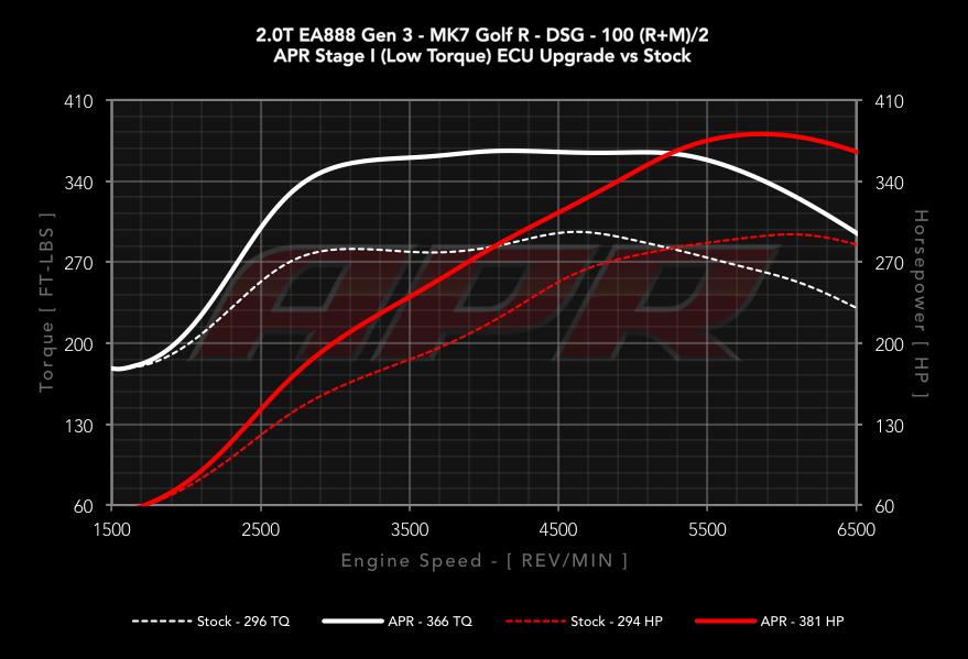 Apr High Output 2 0 Tsi Tfsi Gen3 Ecu Upgrade For The Mqb Platform