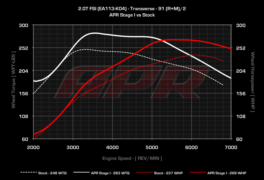 Apr High Output 2 0t Ecu Upgrade