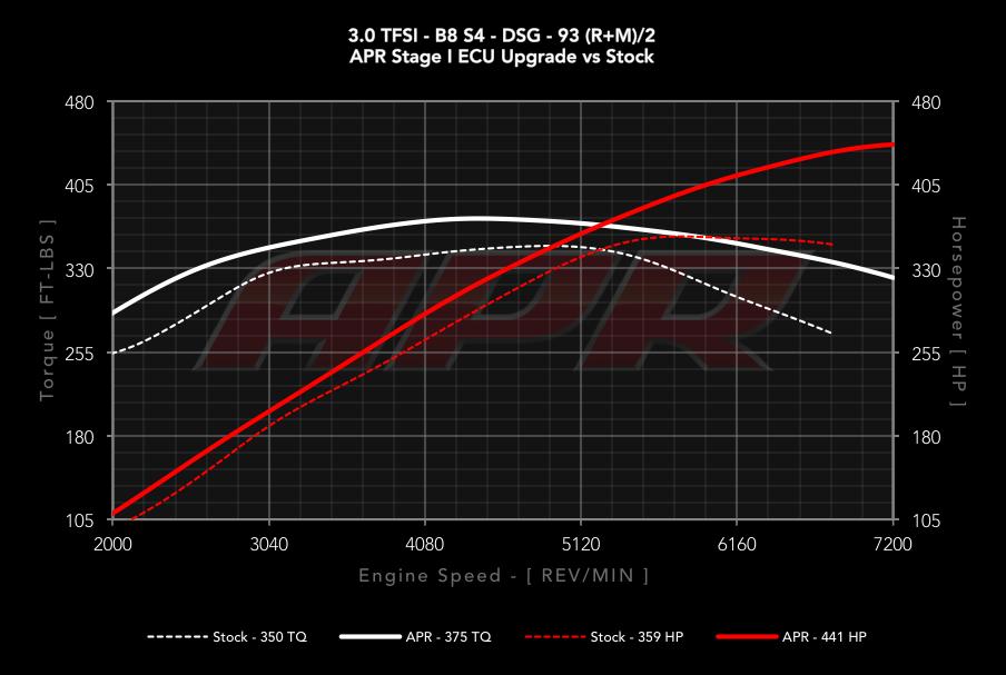 Apr Audi B8 S4s5 30 Tfsi Ecu Upgrade