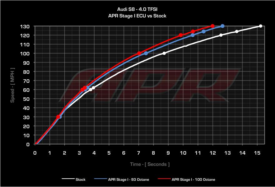 APR Acceleration