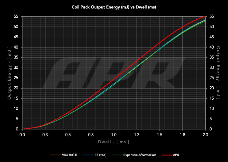 output energy