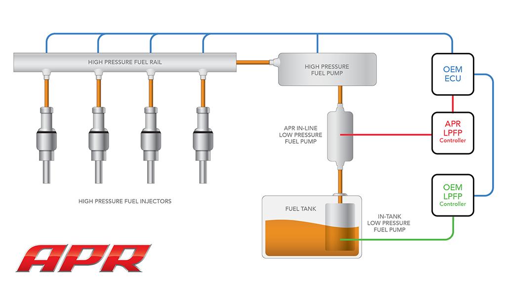 Apr 2 0t Low Pressure Fuel Pump System  Lpfp