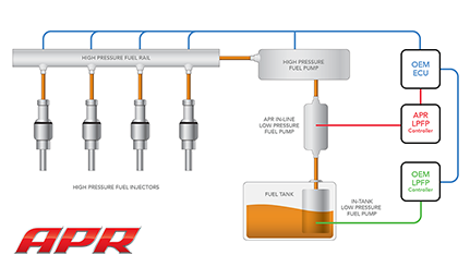 Fueling System Overview