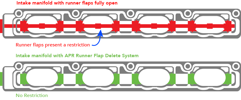 Runner Flap Delete Diagram